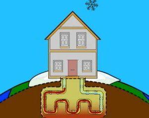 Геотермальне опалення заміського будинку - новий напрямок енергетики