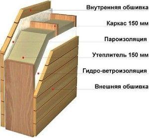 Схема утеплення каркасного будинку