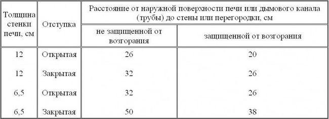 Монтаж Сендвіч димоходу