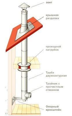 Схема проходження даху