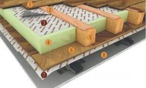 Орієнтовна схема утеплення підлоги