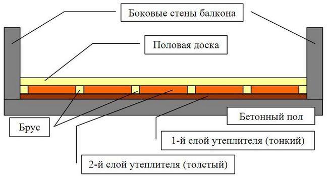 Фото: Схема настилу утеплювача на бетонну плиту