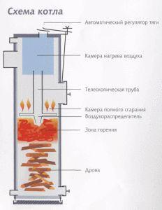 Котел тривалого горіння «кендл» (zvake): безпроблемне виробництво тепла