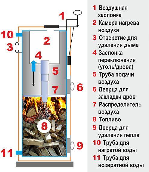 Робота котла опалення на твердому паливі
