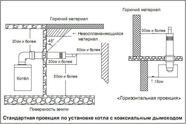 Схема розміщення коаксіальних димоходів