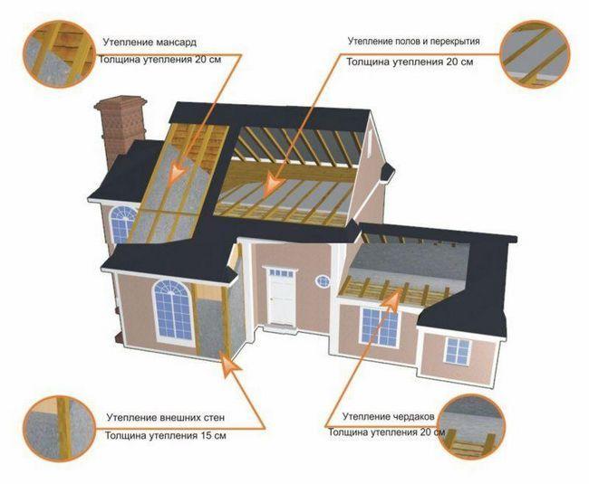 Деякі корисні поради по утепленню дерев`яного будинку зовні
