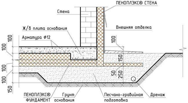Схема утеплення Піноплекс