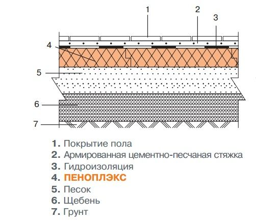 Схема утеплення підлоги Піноплекс по грунту