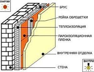 Метод утеплення Піноплекс