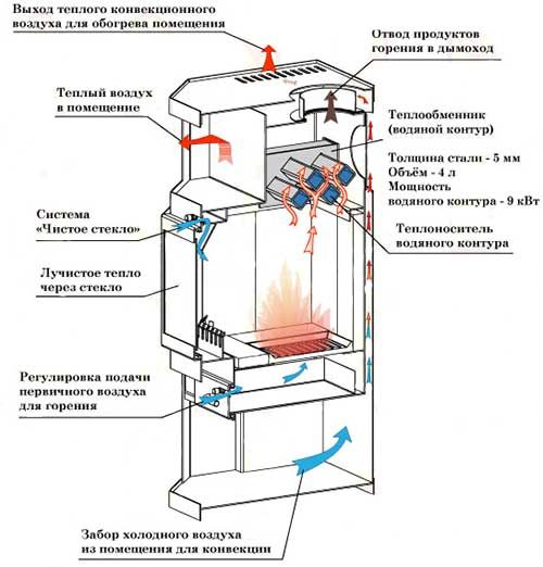 Схема пристрою печі з водяним контуром