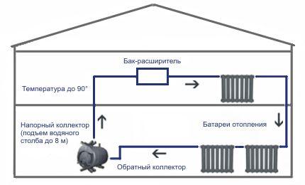 Схема печі з водяним контуром Бренеран