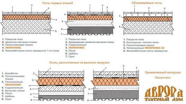 Схема утеплення перекриттів Піноплекс