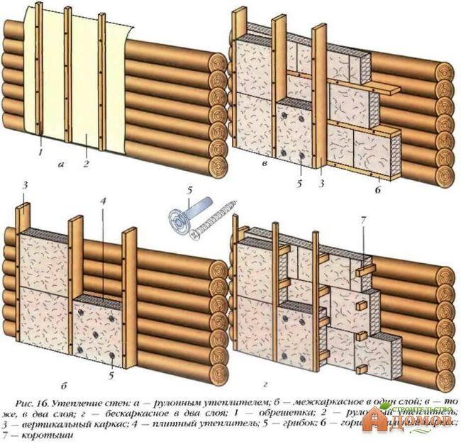 Варіанти утеплення дерев`яної стіни
