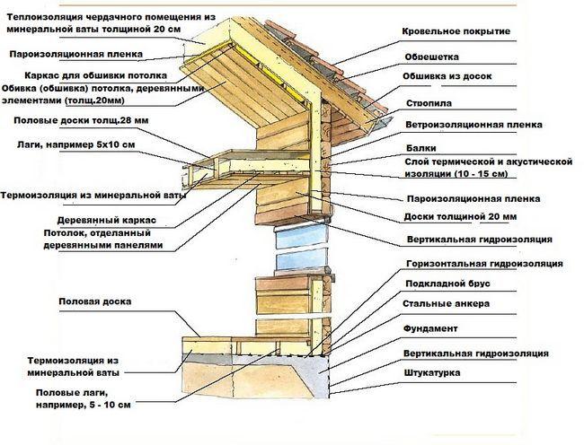 Схема утеплення дерев`яного будинку