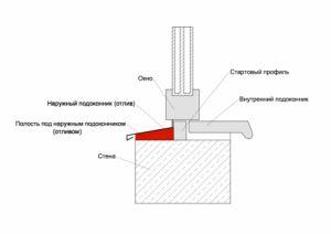 Технологія самостійного утеплення зовнішніх стін пінопластом