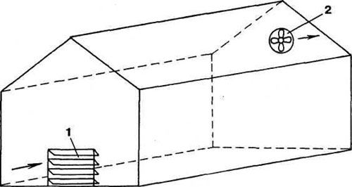 Провітрювання теплиць здійснюється за принципом відведення гарячого і вологого повітря