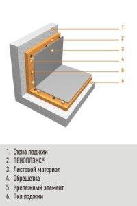 схем черговості розміщення матеріалів при утепленні лоджії