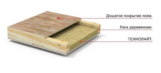 Схема утеплення підлог по лагам