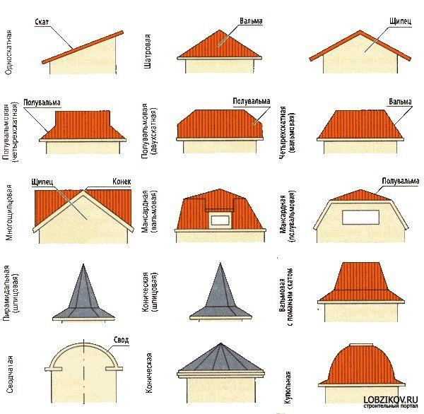 Питання утеплення скатного даху