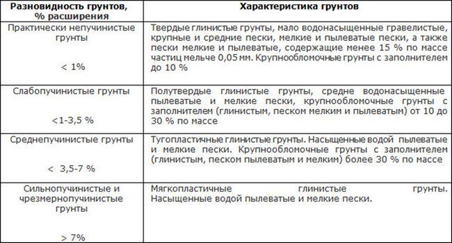 Таблиця характеристик грунту
